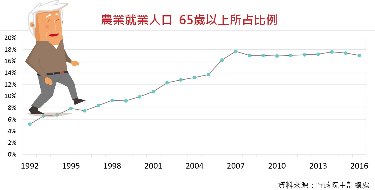 農業就業人口,65歲以上所占比例