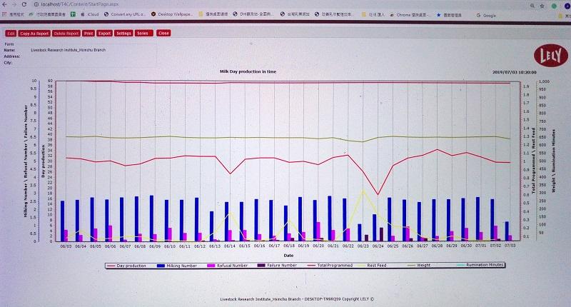 圖5、T4C系統提供跨指標整合比較的圖表方便管理人員查看數據走向