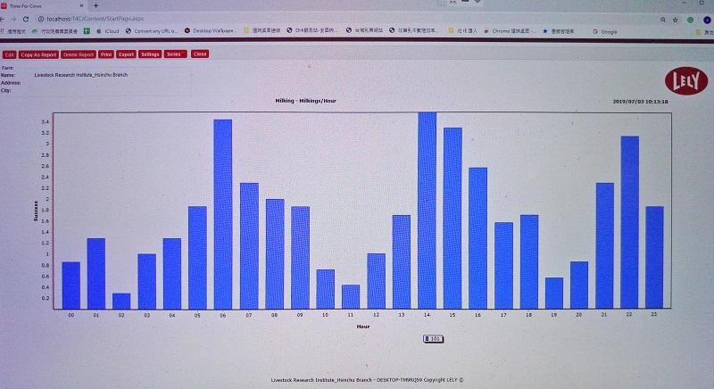 圖3、T4C系統提供各式各樣的報表呈現牛群擠乳數據