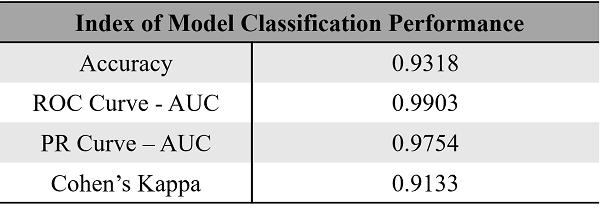 圖五、AI自動化菇類分級-模型分類性能指標。