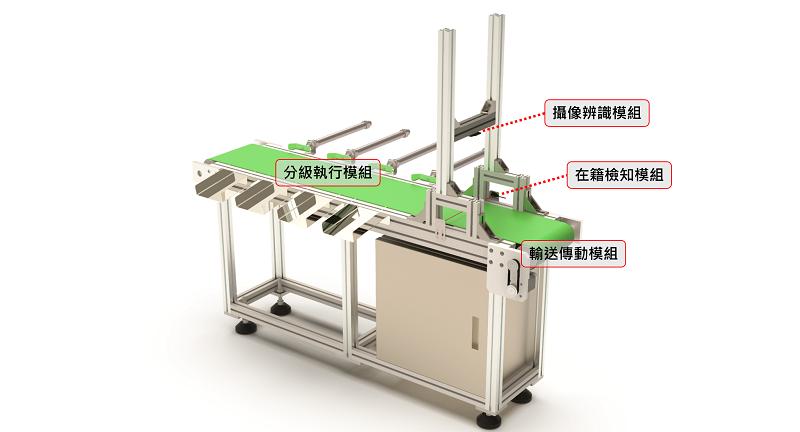 圖一、AI自動化菇類分級-原型概念試驗機。