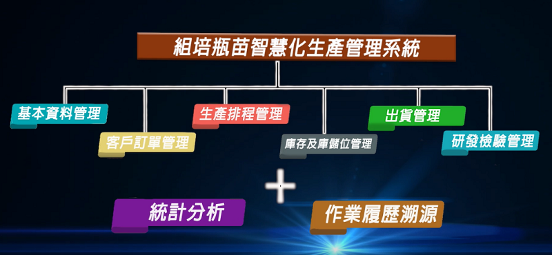 圖1、組培瓶苗智慧花生產管理系統主要功能架構。