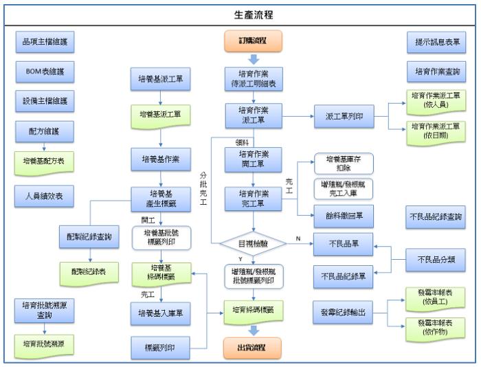 圖2、組培瓶苗智慧化生產管理系統之生產管理流程。