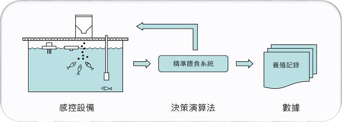 圖1、精準投餵系統組成。