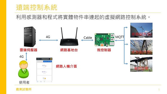 圖1、遠端控制系統介紹。