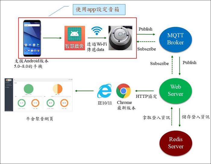 圖1、系統架構圖。