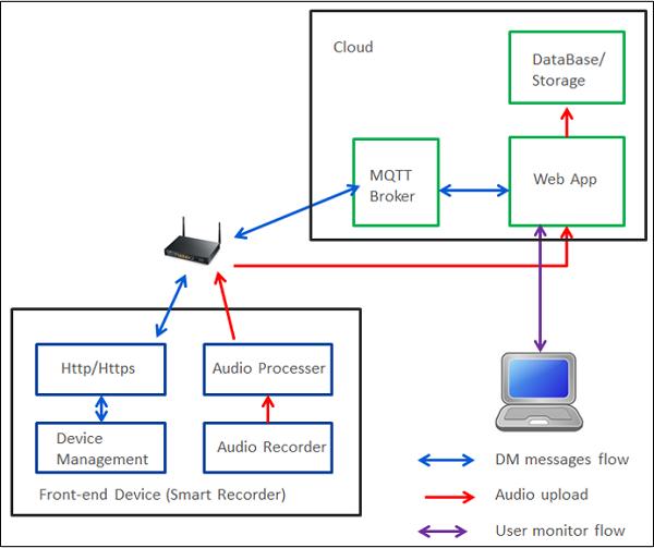 圖4、聲紋資訊傳遞流示意圖。