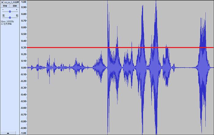 圖3、聲紋取得後轉換量化波峰樣式,於紅線以下才是牛隻叫聲。