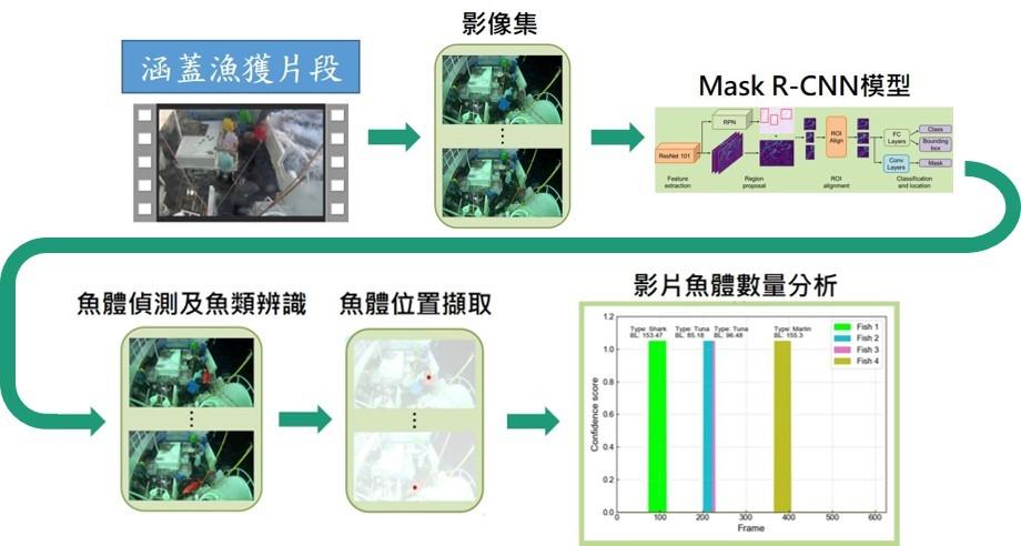 圖3、影片偵測流程圖