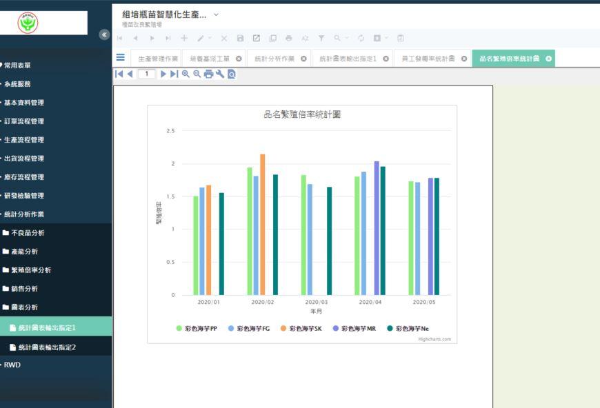 圖2、系統提供生產資訊統計分析圖表,更使用者參考應用。