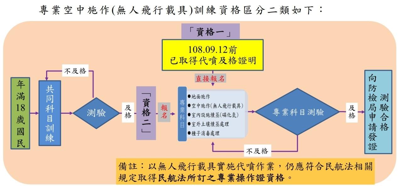 報名與取得及格證明流程示意圖(臺大課程網)