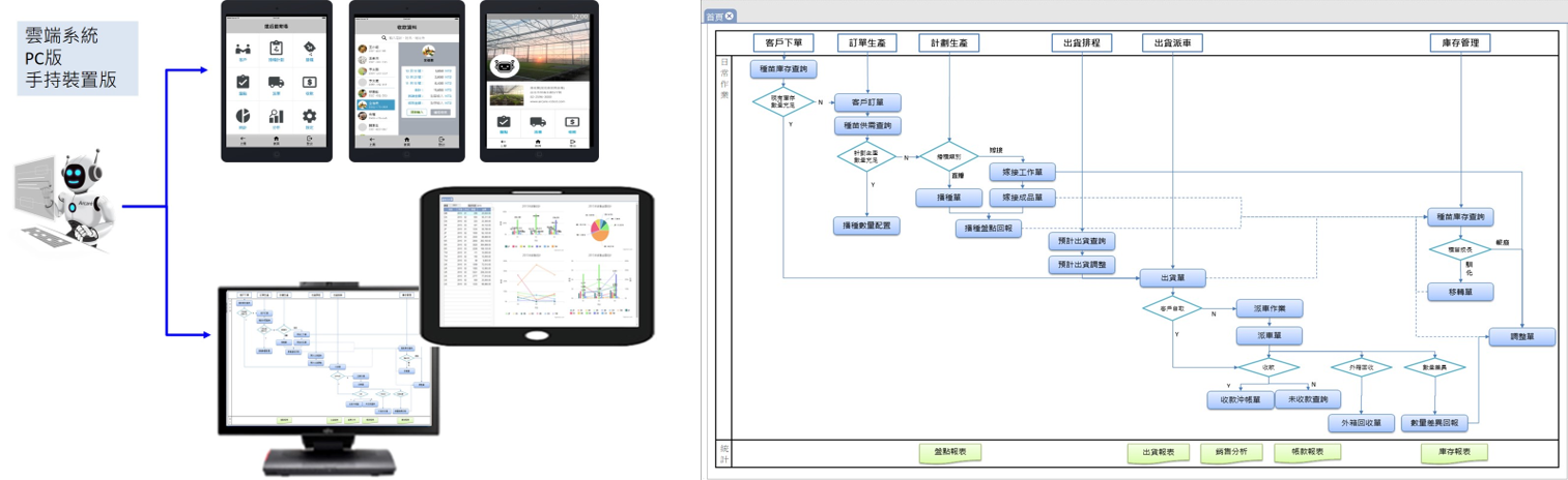 圖2、蔬菜種苗智慧化生產管理系統運用載體