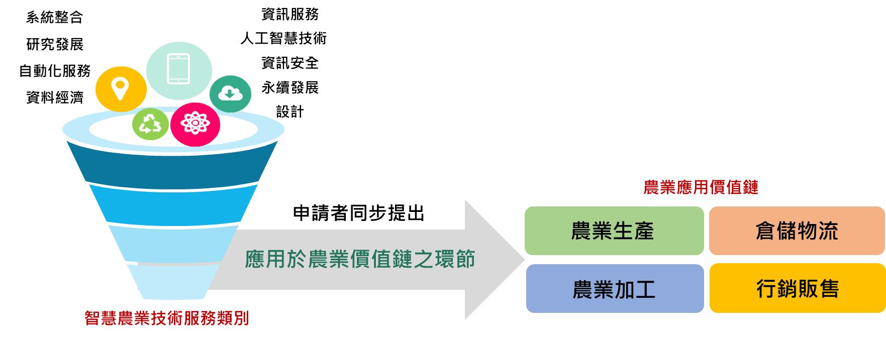 圖1技服機構登錄類別應用於農業領域之關係圖